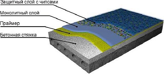 Строение монолитного полимерного наливного декоративного пола