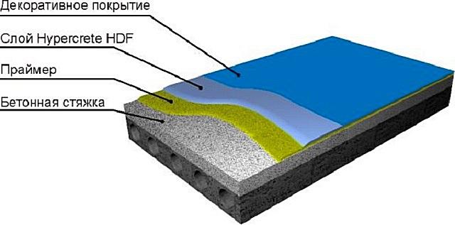 Структурное строение высокопрочного цементно-акрилового пола