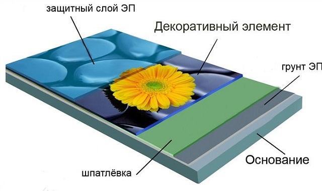 Строение декоративного наливного 3D-пола