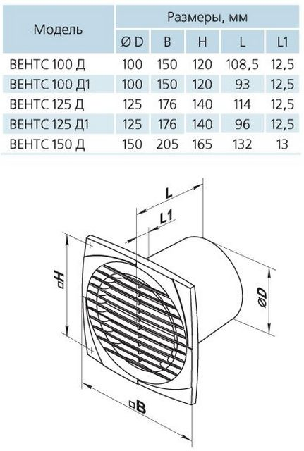 В одной модельной линейке могут быть вентиляторы различных размеров. Основным параметров в этом случае выступает диаметр выходного патрубка ØD.