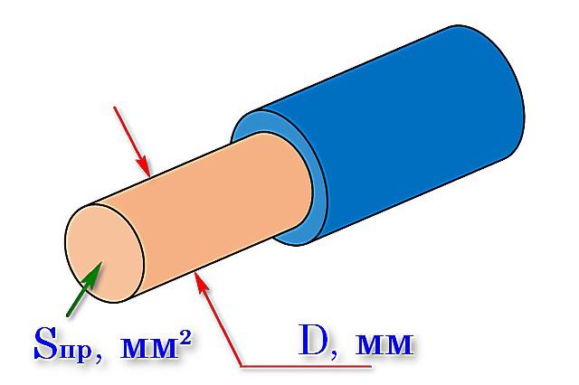 Не путайте диаметр проводника с площадью его поперечного сечения!