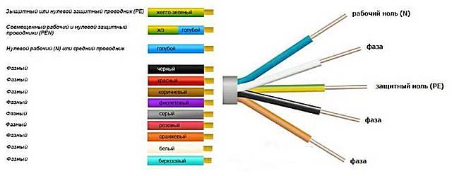 Принятая международная цветовая маркировка проводов