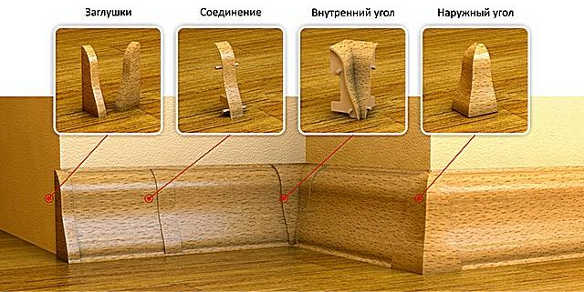 Доборные детали, необходимые для соединения плинтусов при монтаже.