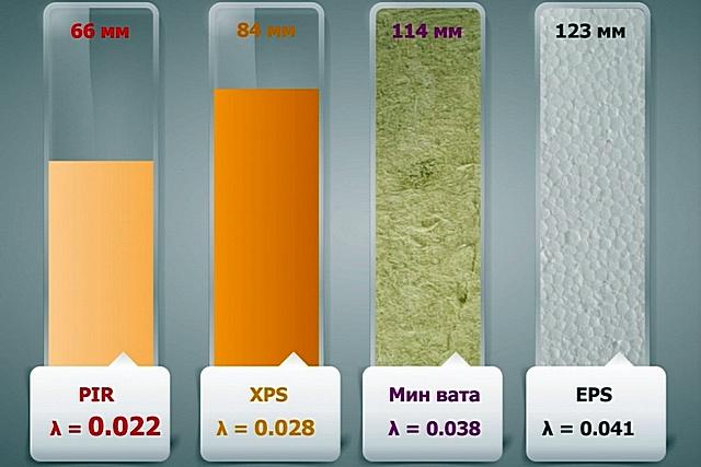 Сравнение толщин разных утеплителей при равном значении сопротивления теплопередаче.