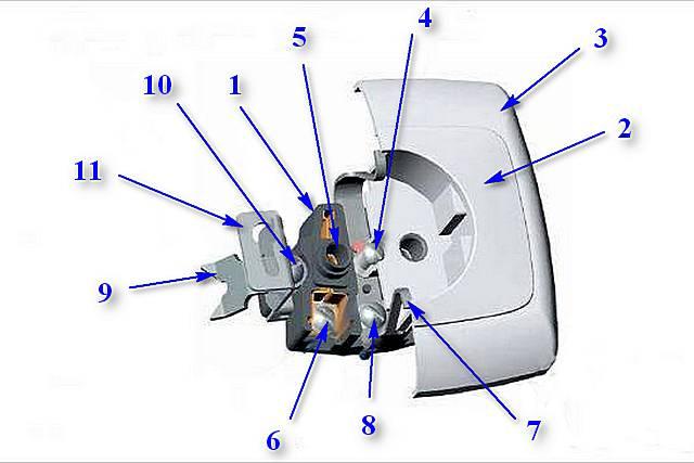 Примерная схема устройства большинства розеток
