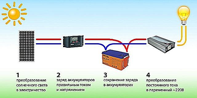 Примерная схема системы выработки потребительской электрической энергии от солнечной