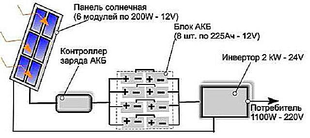 Суммарные показатели емкости блока аккумуляторов должны соответствовать мощности солнечных батарей, поэтому количество и тип АКБ необходимо подобрать правильно.