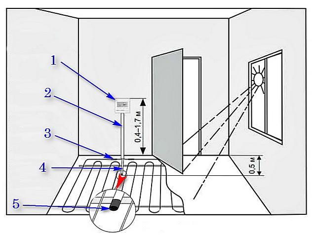 Рекомендуемое расположение терморегулятора теплого пола