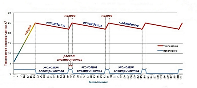 Максимальный расход энергии приходится на фазу запуска системы и прогрева пола до установленной температуры. В дальнейшем следуют лишь кратковременные включения для поддержания требуемого уровня нагрева поверхности пола.