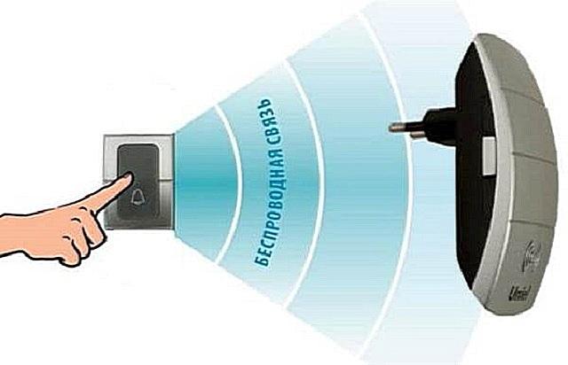 Самое простое – подключить в квартире беспроводной звонок, который рассчитан на установку непосредственно в розетку.