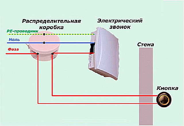 Схема подключения электронного звонка. Клемма подключения заземления – довольно редкое явление, так что обычно ограничивается коммутацией фазы (через кнопку) и нуля.