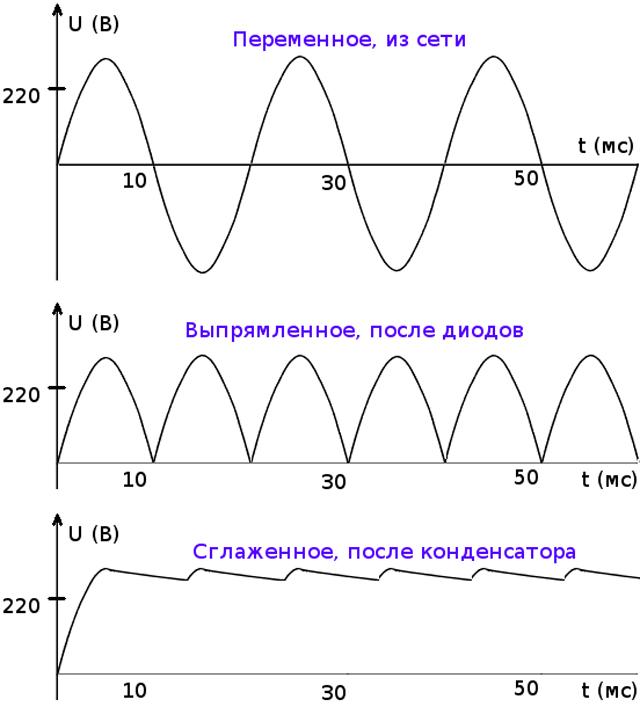 Графики напряжения из сети, после выпрямления диодным мостом и после фильтра постоянного тока (конденсатора)