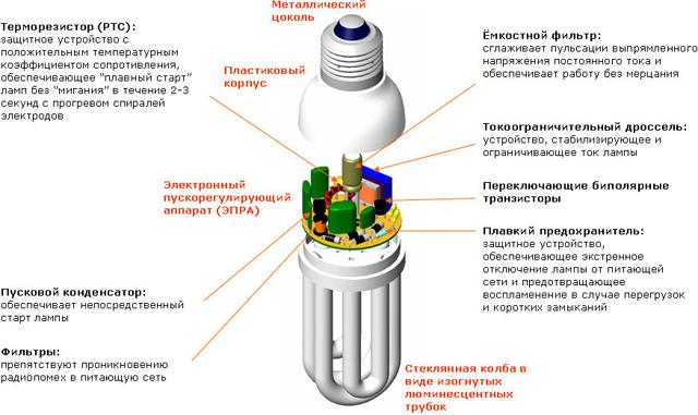Каждая компактная люминесцентная лампа имеет в своем составе ЭПРА, находящееся внутри корпуса