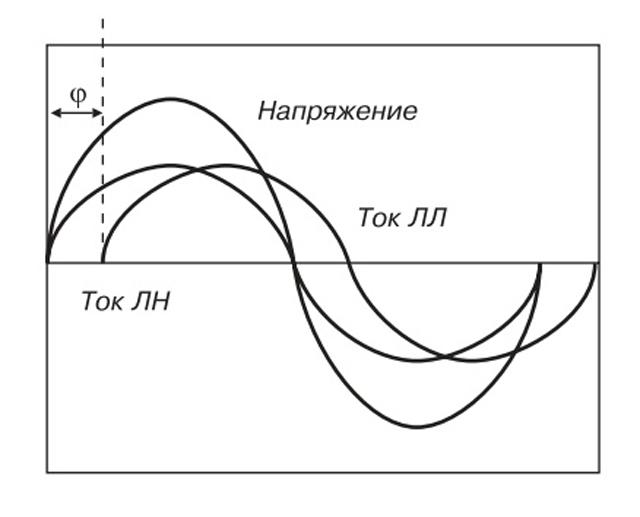 Сдвиг фазы тока в электромагнитном дросселе на угол φ