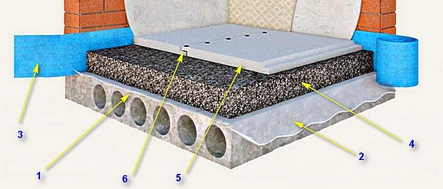 Примерная схема сухой стяжки с покрытием из гипсоволоконных элементов пола.