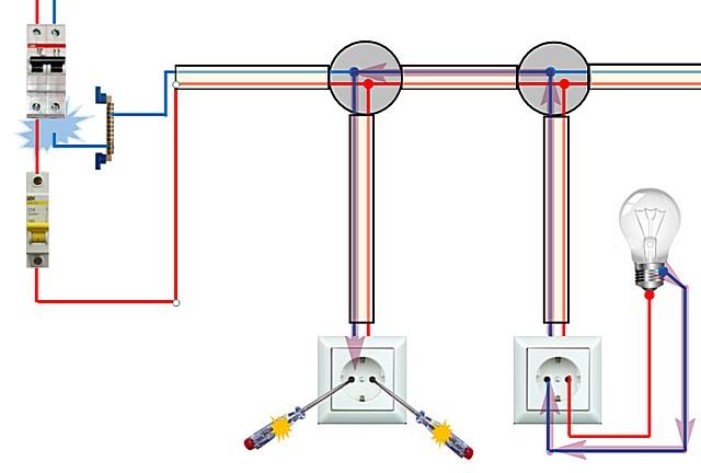 Обрыв нулевого провода на автомате. Через подключенную нагрузку фазный потенциал свободно распространяется по нулевым проводникам (его распространение показано фиолетовыми стрелками — не путать с электрическим током!)