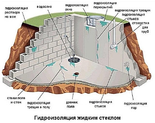 Жидкое стеклодоказало свою важность и эффективность в качестве надежного гидроизоляционного материала