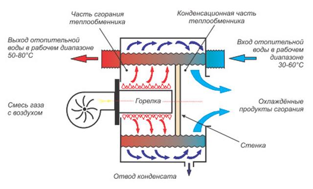Один из вариантов устройства камеры сгорания и теплообменника конденсационного котла
