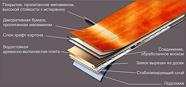 Примерная структура доски влагостойкого ламинированного покрытия пола