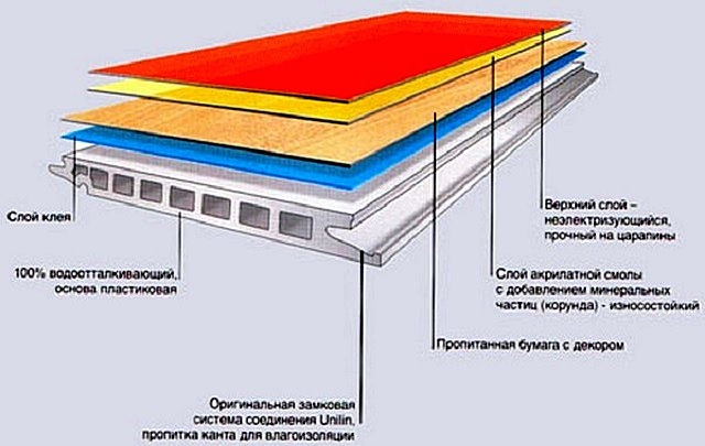 Примерная схема строения доски ламината на базе ПВХ.