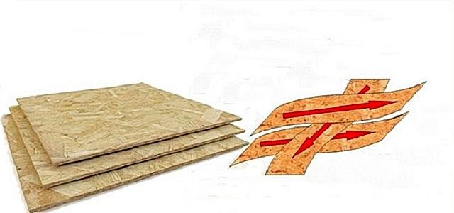 Схема наглядно демонстрирует принцип строения OSB-плит – пересечение направлений древесной щепы в наружных и внутренних слоях материала