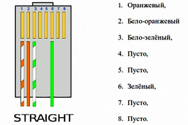 Это – такое же Straight подключение, но только с двумя витыми парами. Для скоростей до 100 мегабит – вполне достаточно.