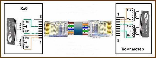 Примерная схема устройства портов для коммутации устройств LAN –кабелем