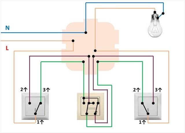 С одной стороны в перекрестный выключатель подключается пара проводов, идущая от выходов первого проходного выключателя. С другой – идущая с выходов второго.