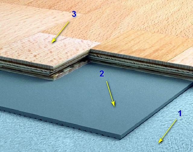 Место подложки в структуре «пирога» пола с ламинированным покрытием: 1 – жёсткое основание; 2 – эластичная подложка; 3 – доски ламината