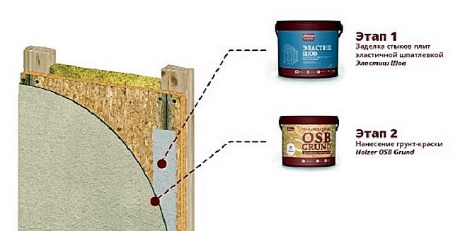 Последовательность проведения подготовительных работ к декоративному окрашиванию с применением краски-грунта.