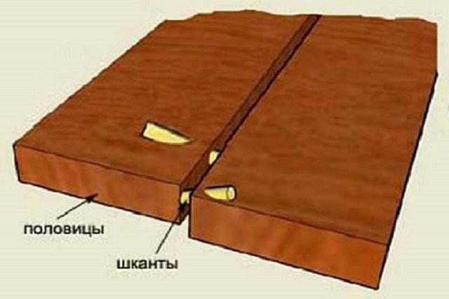Принцип укрепления проблемных примыканий досок с помощью шкантов