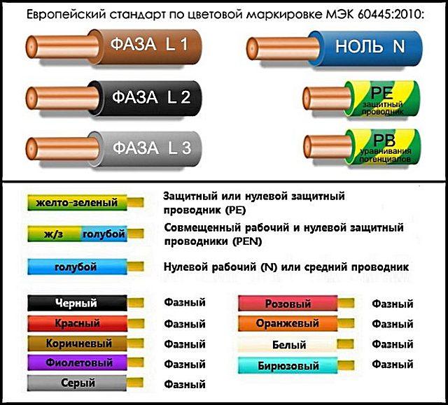 Все указанные на иллюстрации расцветки фазных проводов также в полной мере соответствуют действующему стандарту