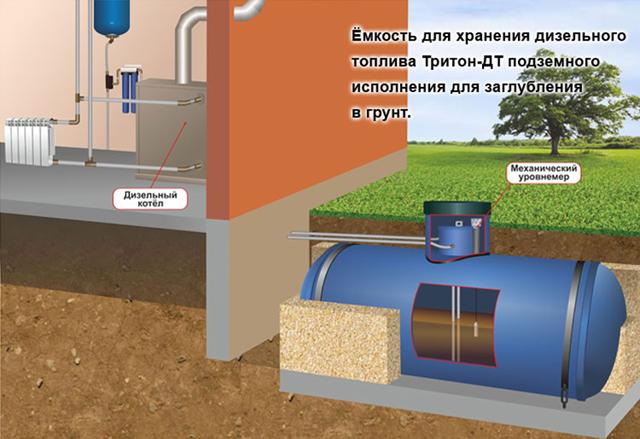 Подземное хранение запасов дизельного топлива доставляет немало хлопот