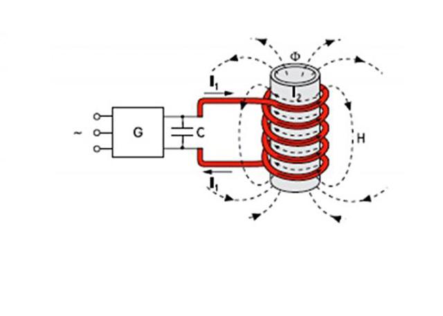 Инвертор (G) генерирует переменную ЭДС, совпадающую по частоте с резонансной частотой колебательного контура конденсатора и индуктора