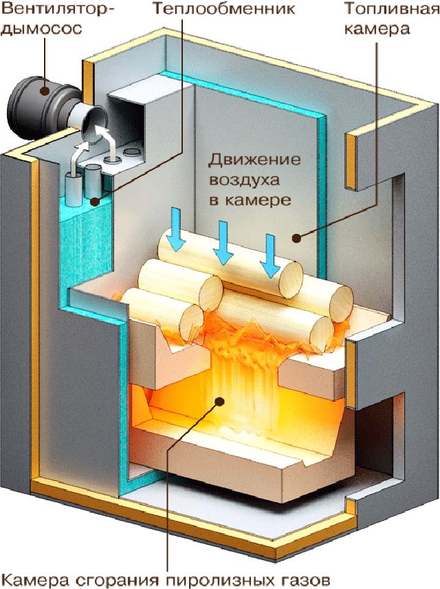 Схема работы пиролизного твердотопливного котла