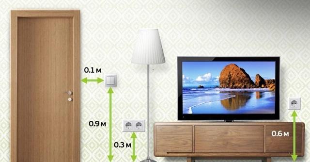 Стандартов в размещении розеток или выключателей не существует. Но есть рекомендации по их удобному расположению.