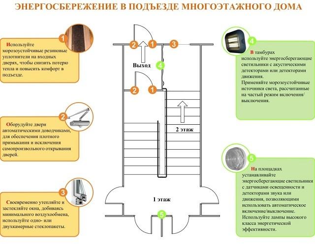 Основные способы энергосбережения в подъезде многоэтажного дома.
