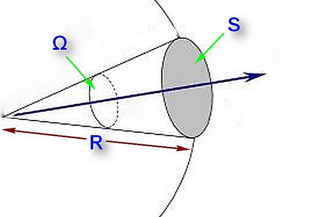 Схема, помогающая понять, что же такое телесный угол.