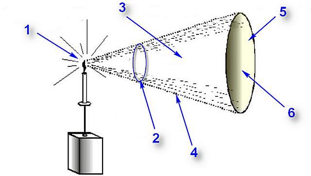 Рисунок, хорошо демонстрирующий взаимосвязь основных фотометрических величин