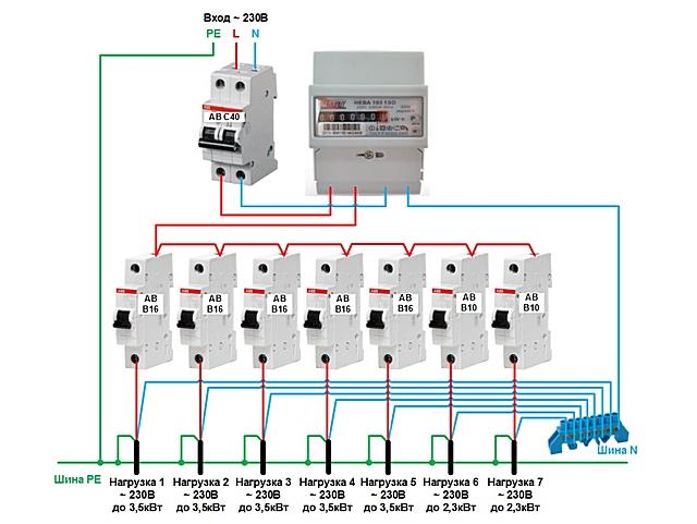 Возможный пример организации домашней электрической сети с отдельными линиями, каждая из которых имеет индивидуальную защиту.