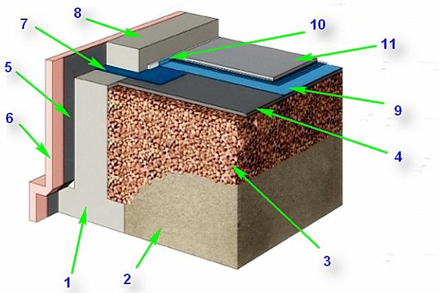 Схема утепления пола по грунту с использованием только керамзита