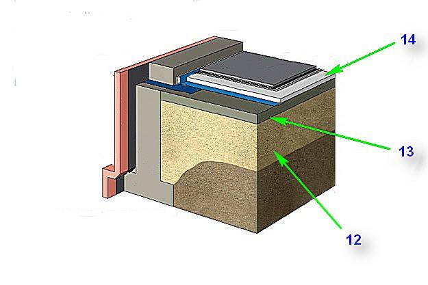 Для термоизоляции пола по грунту применены плиты или блоки утеплительного материала.
