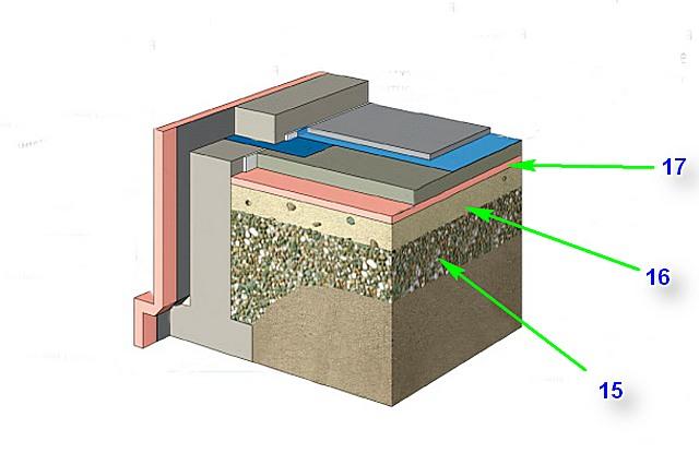 Вариант с укладкой термоизоляции непосредственно на песчано-гравийную подушку.