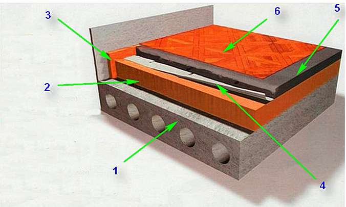Схема утепления пола пенополистиролом под стяжку по железобетонному перекрытию