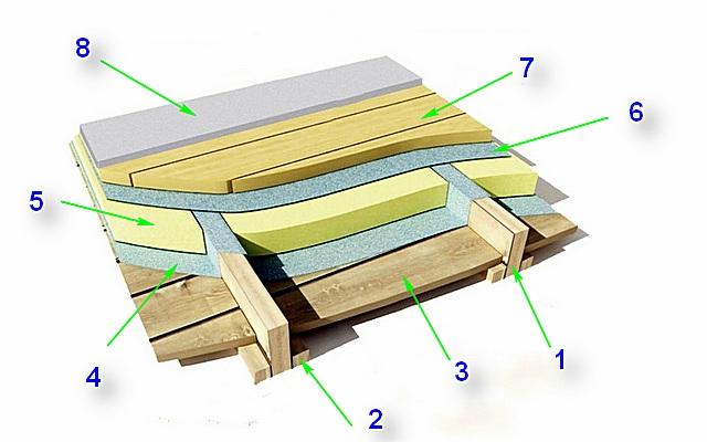 Примерная базовая схема утепления пола по деревянному перекрытию первого этажа