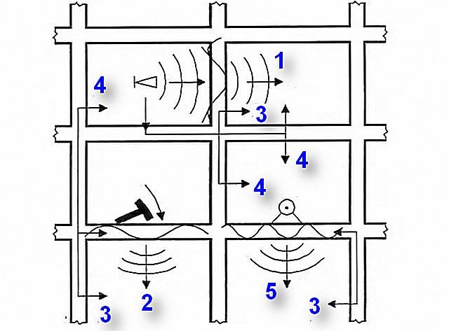 Источники и пути распространения воздушных и ударных шумов в многоэтажном здании