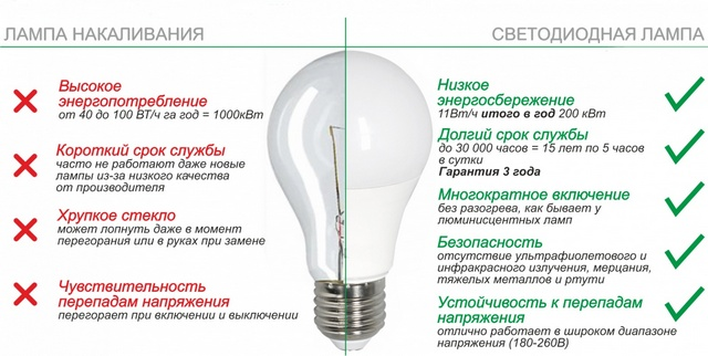 Если вы еще не перешли с ламп накаливания на светодиодные – постарайтесь это сделать как можно скорее!
