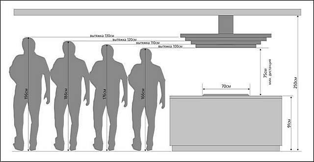 Пример подбора размеров рабочей плоскости вытяжки в зависимости от размеров плиты и высоты установки. Ну а высота, понятно, часто зависит от роста хозяев.