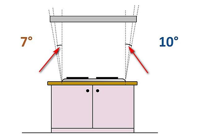 Оптимальные размеры кухонной вытяжки относительно размеров плиты, над которой она расположена