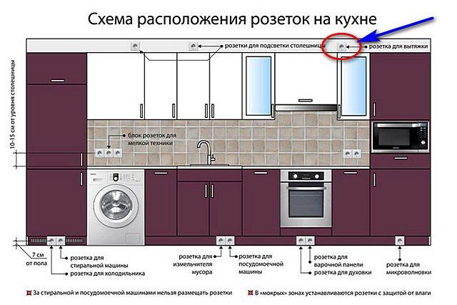 Одна из распространенных удачных схем размещения розеток на кухне